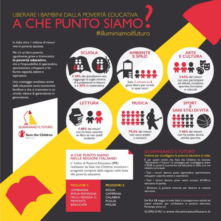 infografica_illuminiamo_il_futuro_2016_bl
