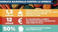 L'educazione al cibo sano e contro gli sprechi alimentari deve puntare alla tutela dei minori